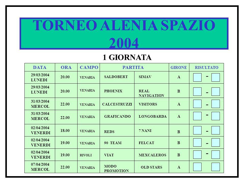 TORNEO ALENIA SPAZIO 2004 1 GIORNATA DATA ORACAMPOPARTITA RISULTATO GIRONE 29/03/2004 LUNEDI 20.00 VENARIA SALDOBERTSIMAV A - - - 20.00 PHOENIXREAL NAVIGATION B 29/03/2004 LUNEDI VENARIA 22.00 CALCESTRUZZIVISITORS A - 22.00 GRAFICANDOLONGOBARDA A 31/03/2004 MERCOL VENARIA 31/03/2004 MERCOL VENARIA - 02/04/2004 VENERDI 18.00 19.00 07/04/2004 MERCOL 22.00 VENARIA RIVOLI VENARIA B B B A REDS 7 NANI FELCAT90 TEAM MEXCALEROSVIAT MODO PROMOTION OLD STARS - -- -