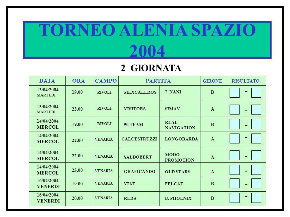 TORNEO ALENIA SPAZIO 2004 2 GIORNATA DATA ORACAMPOPARTITA RISULTATO GIRONE 13/04/2004 MARTEDI 19.00 RIVOLI MEXCALEROS 7 NANI B - - - 23.00 VISITORSSIM