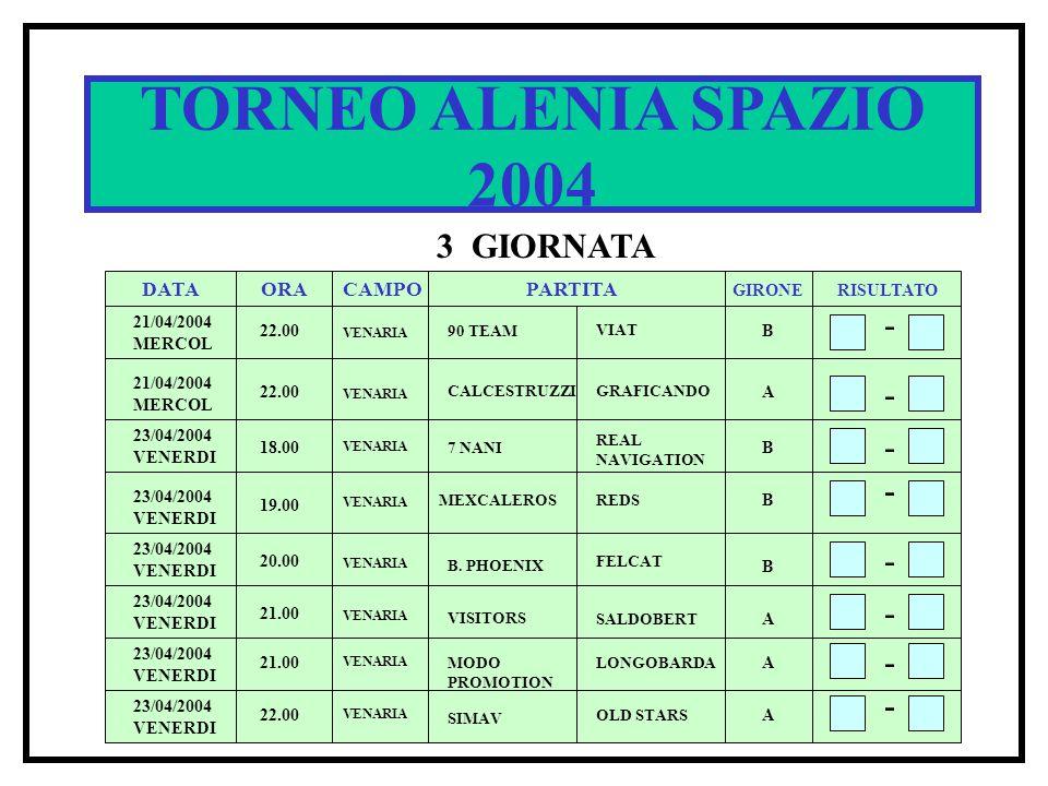 TORNEO ALENIA SPAZIO 2004 3 GIORNATA DATA ORACAMPOPARTITA RISULTATO GIRONE 21/04/2004 MERCOL 22.00 90 TEAM VIAT B - - - 22.00 CALCESTRUZZIGRAFICANDO A 18.00 7 NANI REAL NAVIGATION B - 19.00 MEXCALEROSREDS B VENARIA 23/04/2004 VENERDI - 20.00 21.00 22.00 VENARIA B A A B.