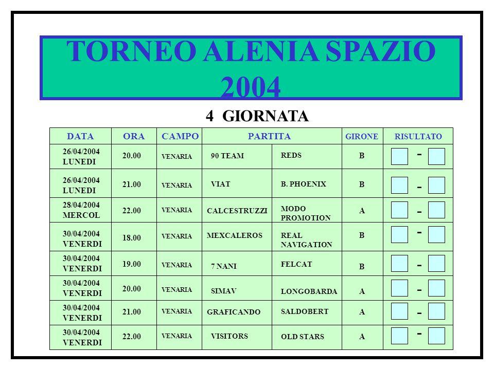 TORNEO ALENIA SPAZIO 2004 4 GIORNATA DATA ORACAMPOPARTITA RISULTATO GIRONE 26/04/2004 LUNEDI 20.00 90 TEAM REDS B - - - 21.00 VIATB. PHOENIX B 22.00 C