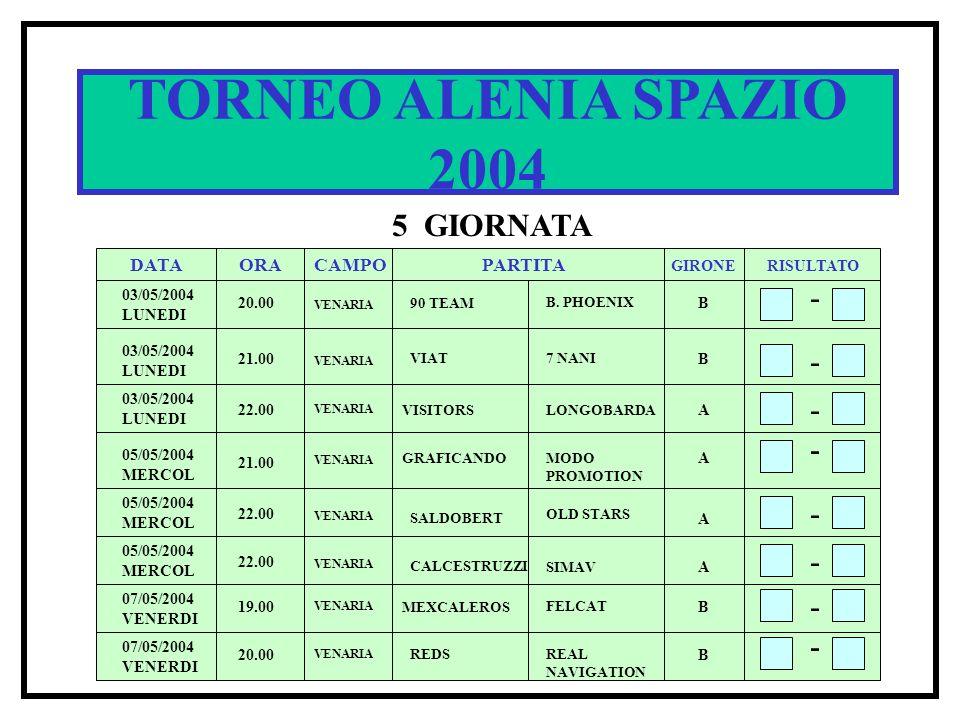 TORNEO ALENIA SPAZIO 2004 5 GIORNATA DATA ORACAMPOPARTITA RISULTATO GIRONE 03/05/2004 LUNEDI 20.00 90 TEAM B. PHOENIX B - - - 21.00 VIAT7 NANI B 22.00