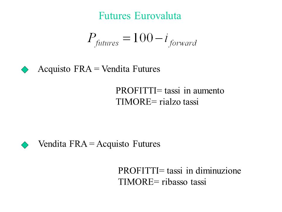 Futures Eurovaluta Acquisto FRA = Vendita Futures Vendita FRA = Acquisto Futures PROFITTI= tassi in aumento TIMORE= rialzo tassi PROFITTI= tassi in diminuzione TIMORE= ribasso tassi