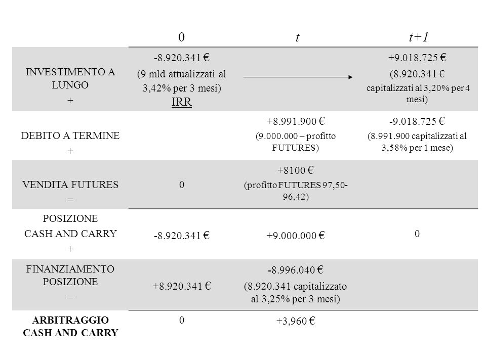 0 t t+1 INVESTIMENTO A LUNGO + -8.920.341 (9 mld attualizzati al 3,42% per 3 mesi) IRR +9.018.725 (8.920.341 capitalizzati al 3,20% per 4 mesi) DEBITO A TERMINE + +8.991.900 (9.000.000 – profitto FUTURES) -9.018.725 (8.991.900 capitalizzati al 3,58% per 1 mese) VENDITA FUTURES = 0 +8100 (profitto FUTURES 97,50- 96,42) POSIZIONE CASH AND CARRY + -8.920.341 +9.000.000 0 FINANZIAMENTO POSIZIONE = +8.920.341 -8.996.040 (8.920.341 capitalizzato al 3,25% per 3 mesi) ARBITRAGGIO CASH AND CARRY 0 +3,960