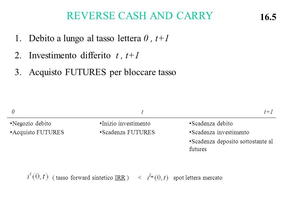 REVERSE CASH AND CARRY 1.Debito a lungo al tasso lettera 0, t+1 2.Investimento differito t, t+1 3.Acquisto FUTURES per bloccare tasso 0 t t+1 Negozio