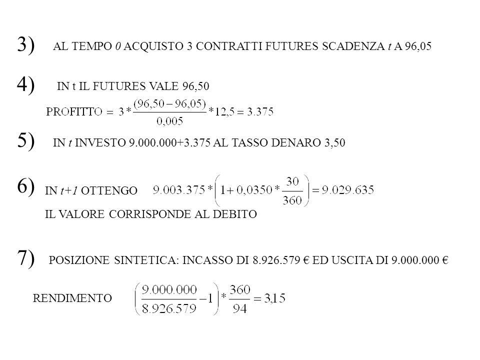 3) AL TEMPO 0 ACQUISTO 3 CONTRATTI FUTURES SCADENZA t A 96,05 4) IN t IL FUTURES VALE 96,50 6) IN t+1 OTTENGO 7) POSIZIONE SINTETICA: INCASSO DI 8.926.579 ED USCITA DI 9.000.000 RENDIMENTO 5) IN t INVESTO 9.000.000+3.375 AL TASSO DENARO 3,50 IL VALORE CORRISPONDE AL DEBITO