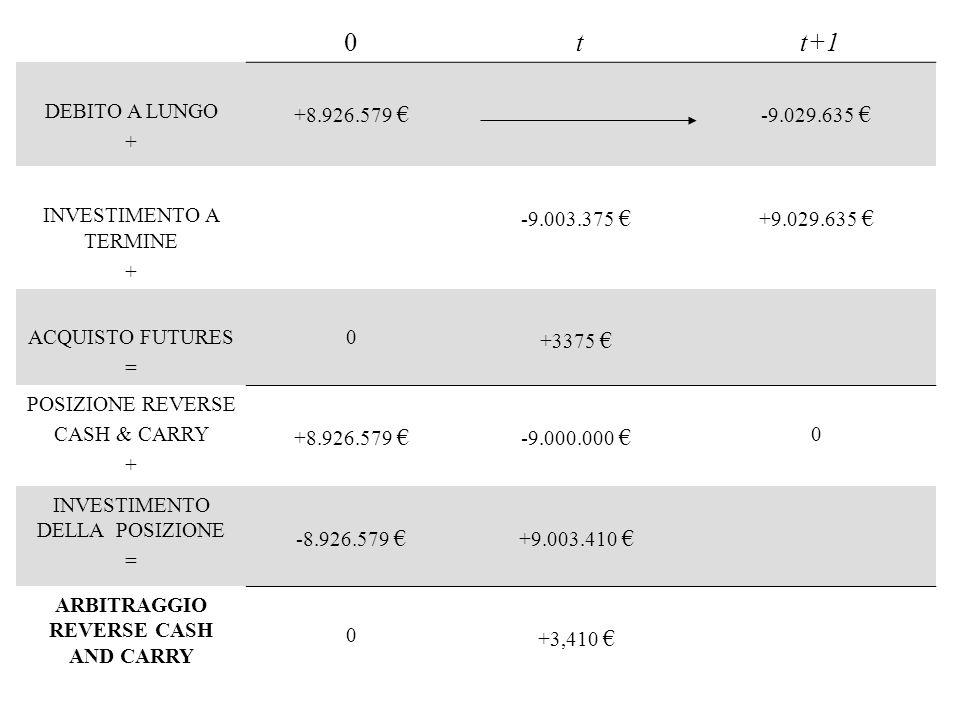 0 t t+1 DEBITO A LUNGO + +8.926.579 -9.029.635 INVESTIMENTO A TERMINE + -9.003.375 +9.029.635 ACQUISTO FUTURES = 0 +3375 POSIZIONE REVERSE CASH & CARR