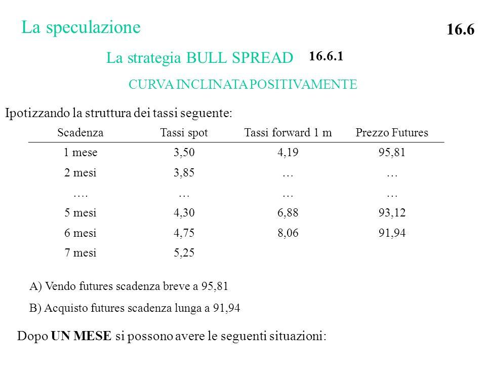 La strategia BULL SPREAD ScadenzaTassi spotTassi forward 1 mPrezzo Futures 1 mese3,504,1995,81 2 mesi3,85…… ….……… 5 mesi4,306,8893,12 6 mesi4,758,0691,94 7 mesi5,25 CURVA INCLINATA POSITIVAMENTE A) Vendo futures scadenza breve a 95,81 B) Acquisto futures scadenza lunga a 91,94 La speculazione 16.6 16.6.1 Ipotizzando la struttura dei tassi seguente: Dopo UN MESE si possono avere le seguenti situazioni: