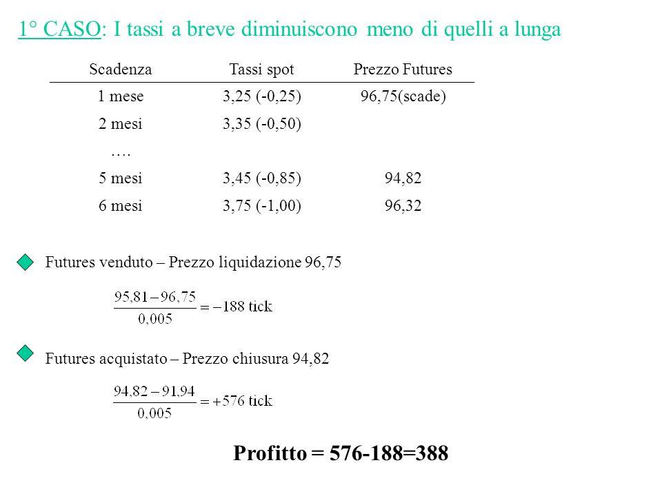 1° CASO: I tassi a breve diminuiscono meno di quelli a lunga ScadenzaTassi spotPrezzo Futures 1 mese3,25 (-0,25)96,75(scade) 2 mesi3,35 (-0,50) ….
