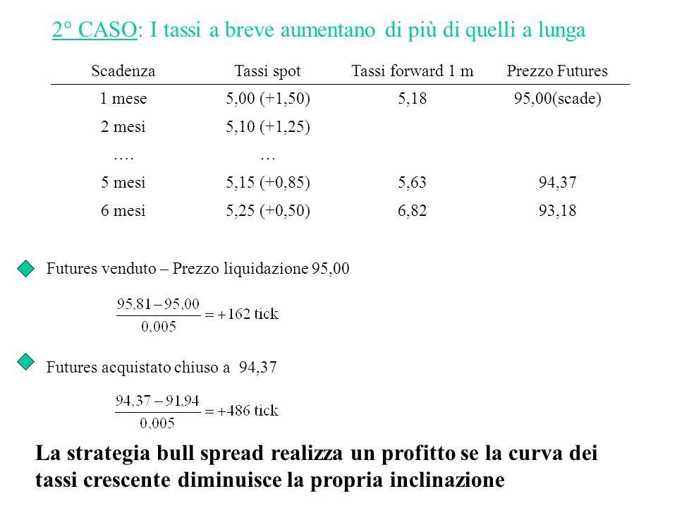 2° CASO: I tassi a breve aumentano di più di quelli a lunga ScadenzaTassi spotTassi forward 1 mPrezzo Futures 1 mese5,00 (+1,50)5,1895,00(scade) 2 mesi5,10 (+1,25) ….… 5 mesi5,15 (+0,85)5,6394,37 6 mesi5,25 (+0,50)6,8293,18 Futures venduto – Prezzo liquidazione 95,00 Futures acquistato chiuso a 94,37 La strategia bull spread realizza un profitto se la curva dei tassi crescente diminuisce la propria inclinazione