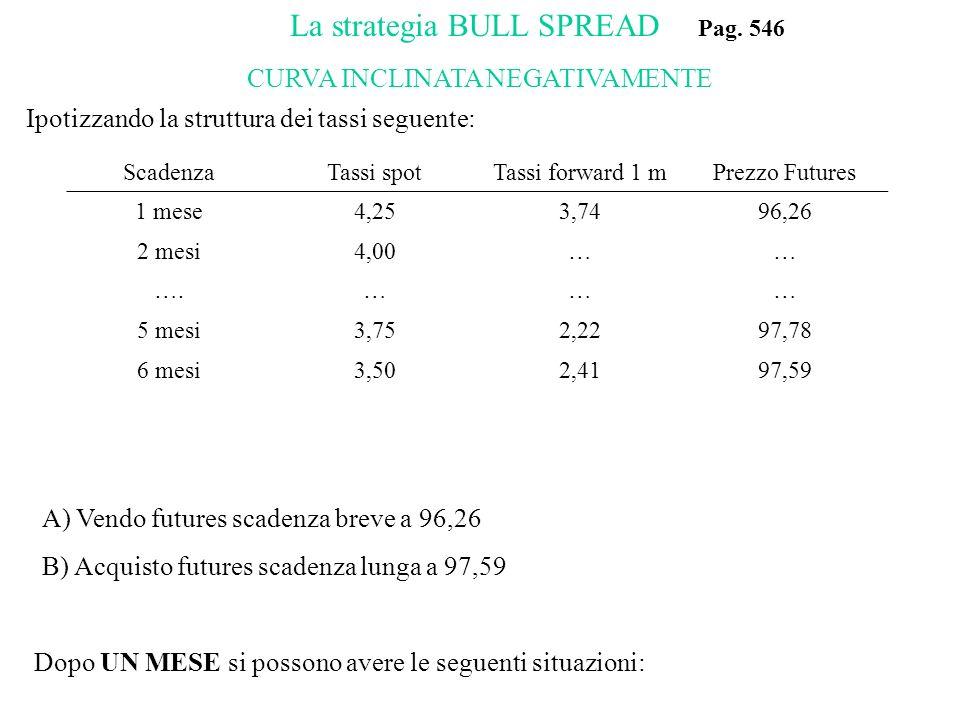 ScadenzaTassi spotTassi forward 1 mPrezzo Futures 1 mese4,253,7496,26 2 mesi4,00…… ….……… 5 mesi3,752,2297,78 6 mesi3,502,4197,59 A) Vendo futures scad