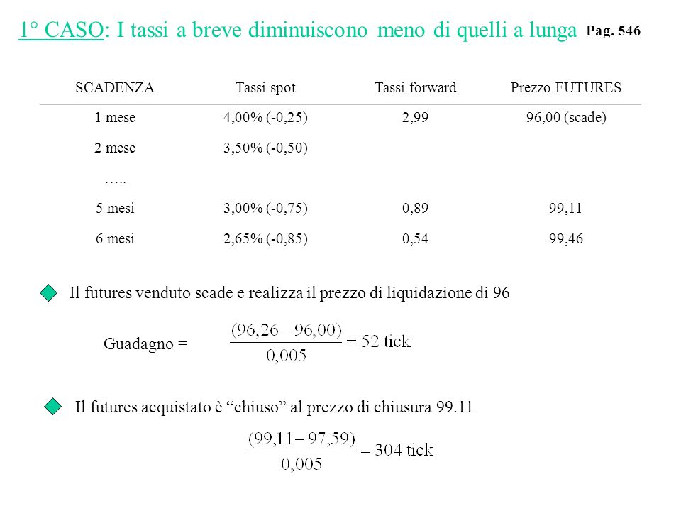 SCADENZATassi spotTassi forwardPrezzo FUTURES 1 mese4,00% (-0,25)2,9996,00 (scade) 2 mese3,50% (-0,50) ….. 5 mesi3,00% (-0,75)0,8999,11 6 mesi2,65% (-
