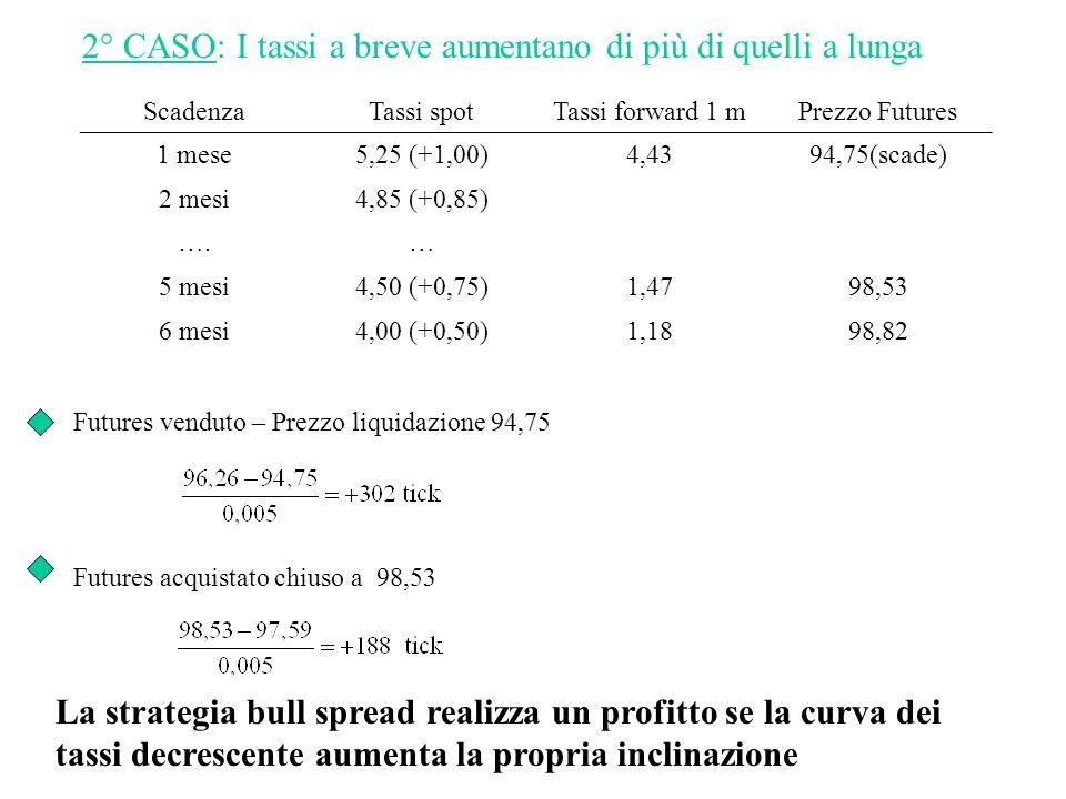 ScadenzaTassi spotTassi forward 1 mPrezzo Futures 1 mese5,25 (+1,00)4,4394,75(scade) 2 mesi4,85 (+0,85) ….… 5 mesi4,50 (+0,75)1,4798,53 6 mesi4,00 (+0,50)1,1898,82 Futures venduto – Prezzo liquidazione 94,75 Futures acquistato chiuso a 98,53 2° CASO: I tassi a breve aumentano di più di quelli a lunga La strategia bull spread realizza un profitto se la curva dei tassi decrescente aumenta la propria inclinazione