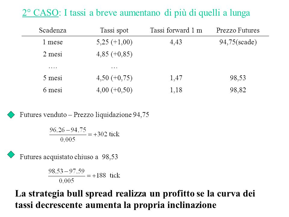 ScadenzaTassi spotTassi forward 1 mPrezzo Futures 1 mese5,25 (+1,00)4,4394,75(scade) 2 mesi4,85 (+0,85) ….… 5 mesi4,50 (+0,75)1,4798,53 6 mesi4,00 (+0