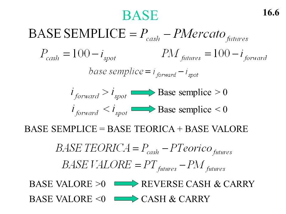BASE Base semplice > 0 Base semplice < 0 BASE SEMPLICE = BASE TEORICA + BASE VALORE BASE VALORE >0REVERSE CASH & CARRY BASE VALORE <0CASH & CARRY 16.6