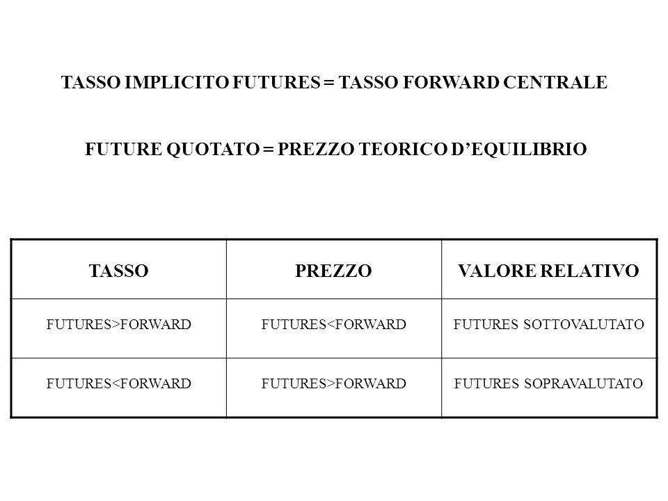 TASSO IMPLICITO FUTURES = TASSO FORWARD CENTRALE FUTURE QUOTATO = PREZZO TEORICO DEQUILIBRIO TASSOPREZZOVALORE RELATIVO FUTURES>FORWARDFUTURES<FORWARDFUTURES SOTTOVALUTATO FUTURES<FORWARDFUTURES>FORWARDFUTURES SOPRAVALUTATO