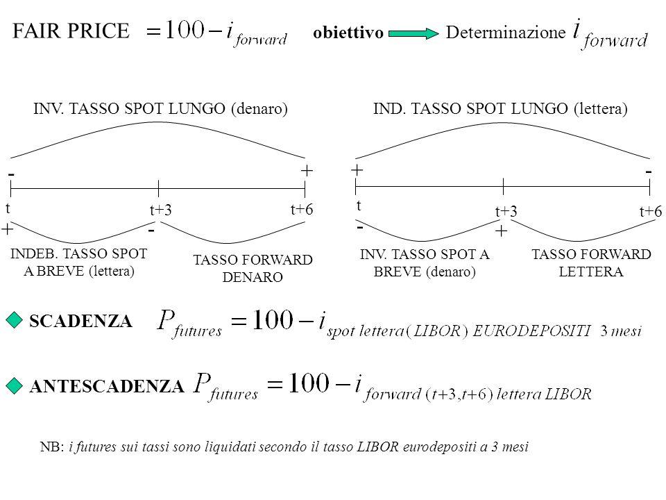 obiettivo Determinazione FAIR PRICE t t+6 t+3 + - INV. TASSO SPOT LUNGO (denaro) INDEB. TASSO SPOT A BREVE (lettera) TASSO FORWARD DENARO + - TASSO FO