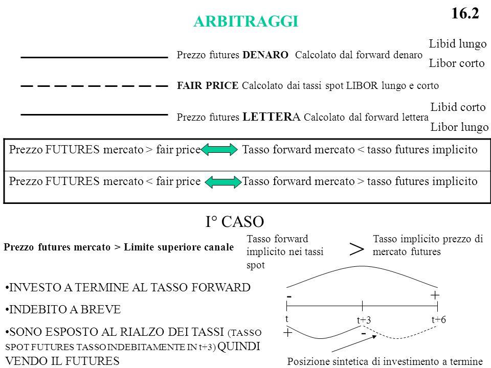 ARBITRAGGI Prezzo futures DENARO Calcolato dal forward denaro FAIR PRICE Calcolato dai tassi spot LIBOR lungo e corto Prezzo futures LETTERA Calcolato