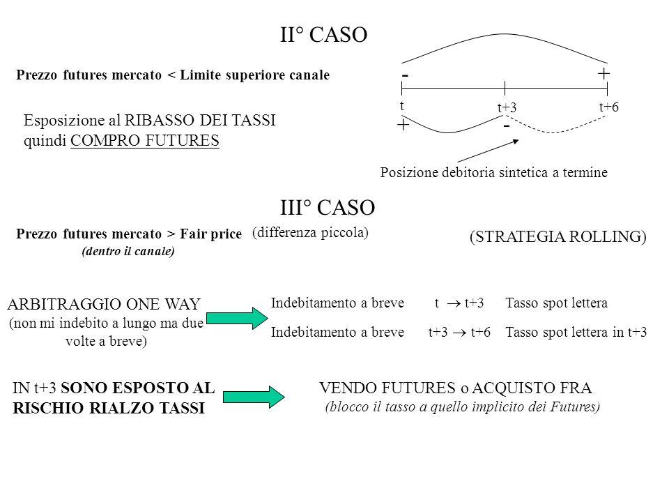 II° CASO Prezzo futures mercato < Limite superiore canale t t+6 t+3 +- + - Posizione debitoria sintetica a termine Esposizione al RIBASSO DEI TASSI quindi COMPRO FUTURES III° CASO Prezzo futures mercato > Fair price (dentro il canale) (differenza piccola) (STRATEGIA ROLLING) ARBITRAGGIO ONE WAY (non mi indebito a lungo ma due volte a breve) Indebitamento a breve t t+3 Tasso spot lettera Indebitamento a breve t+3 t+6 Tasso spot lettera in t+3 IN t+3 SONO ESPOSTO AL RISCHIO RIALZO TASSI VENDO FUTURES o ACQUISTO FRA (blocco il tasso a quello implicito dei Futures)