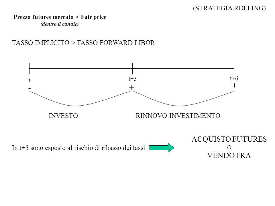 Prezzo futures mercato < Fair price (dentro il canale) TASSO IMPLICITO > TASSO FORWARD LIBOR t t+6 t+3 +- INVESTORINNOVO INVESTIMENTO + In t+3 sono es