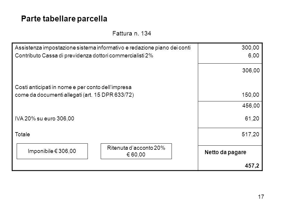 17 Parte tabellare parcella Assistenza impostazione sistema informativo e redazione piano dei conti Contributo Cassa di previdenza dottori commercialisti 2% Costi anticipati in nome e per conto dellimpresa come da documenti allegati (art.