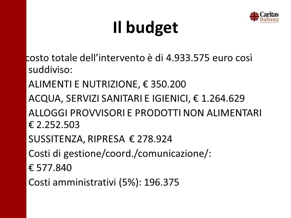 Il budget Il costo totale dellintervento è di 4.933.575 euro così suddiviso: ALIMENTI E NUTRIZIONE, 350.200 ACQUA, SERVIZI SANITARI E IGIENICI, 1.264.629 ALLOGGI PROVVISORI E PRODOTTI NON ALIMENTARI 2.252.503 SUSSITENZA, RIPRESA 278.924 Costi di gestione/coord./comunicazione/: 577.840 Costi amministrativi (5%): 196.375