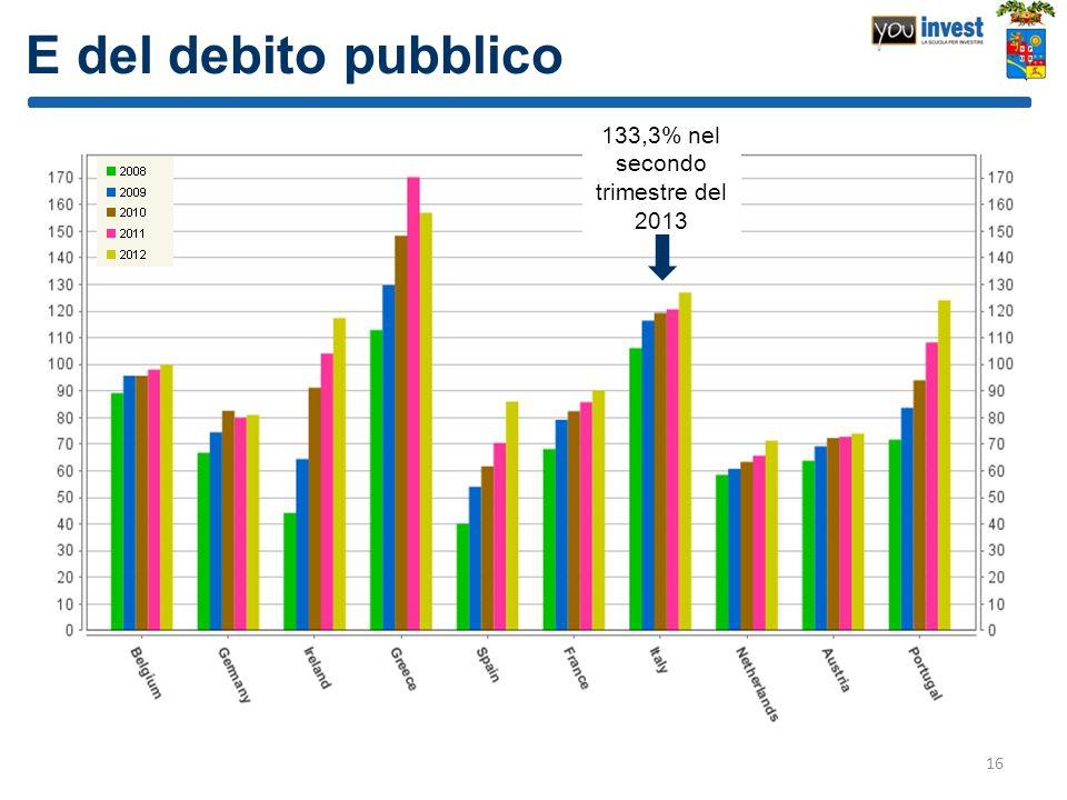 E del debito pubblico 16 133,3% nel secondo trimestre del 2013