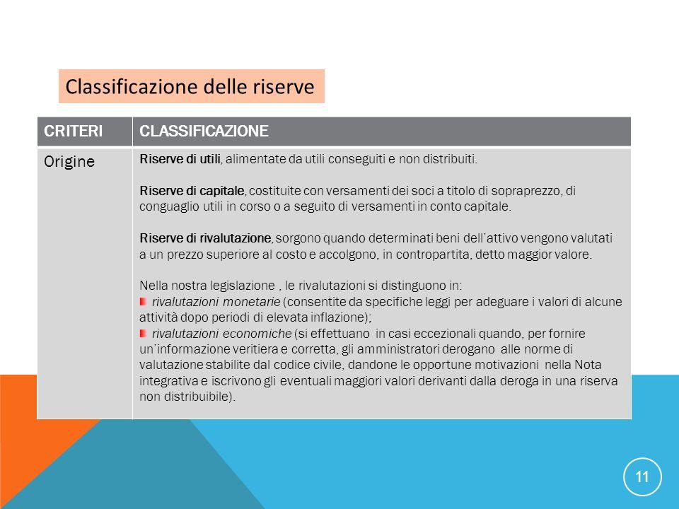 11 Classificazione delle riserve CRITERICLASSIFICAZIONE Origine Riserve di utili, alimentate da utili conseguiti e non distribuiti. Riserve di capital