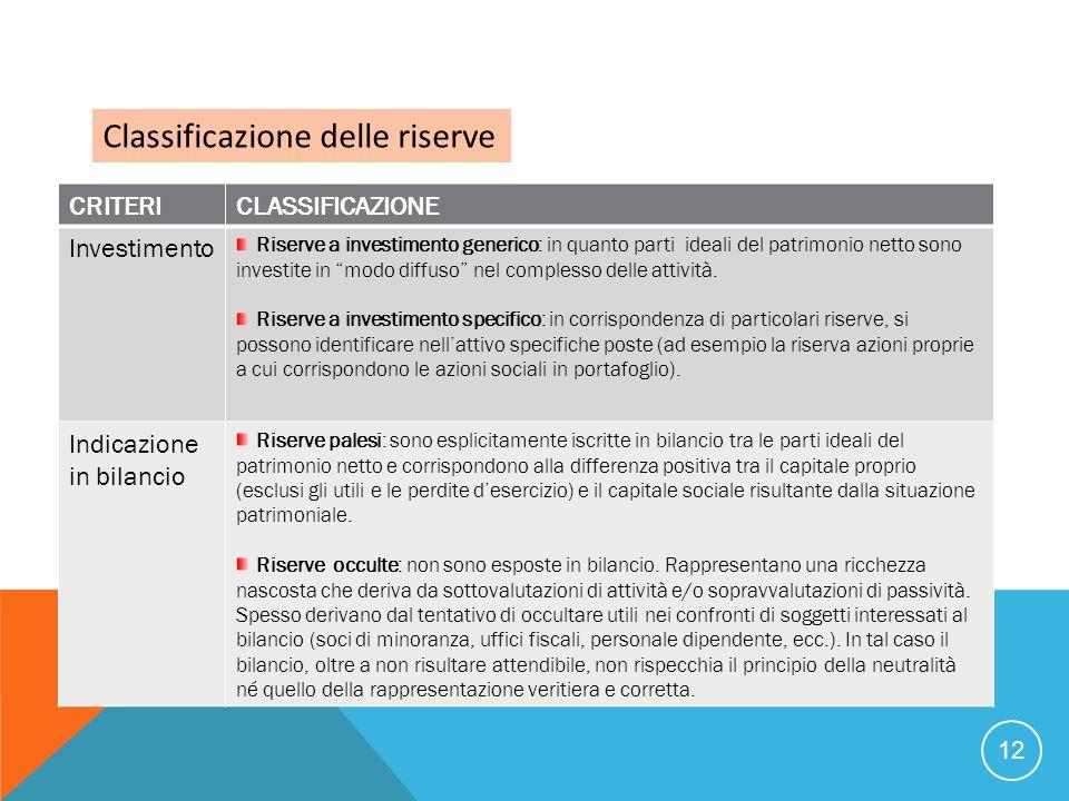 12 Classificazione delle riserve CRITERICLASSIFICAZIONE Investimento Riserve a investimento generico: in quanto parti ideali del patrimonio netto sono