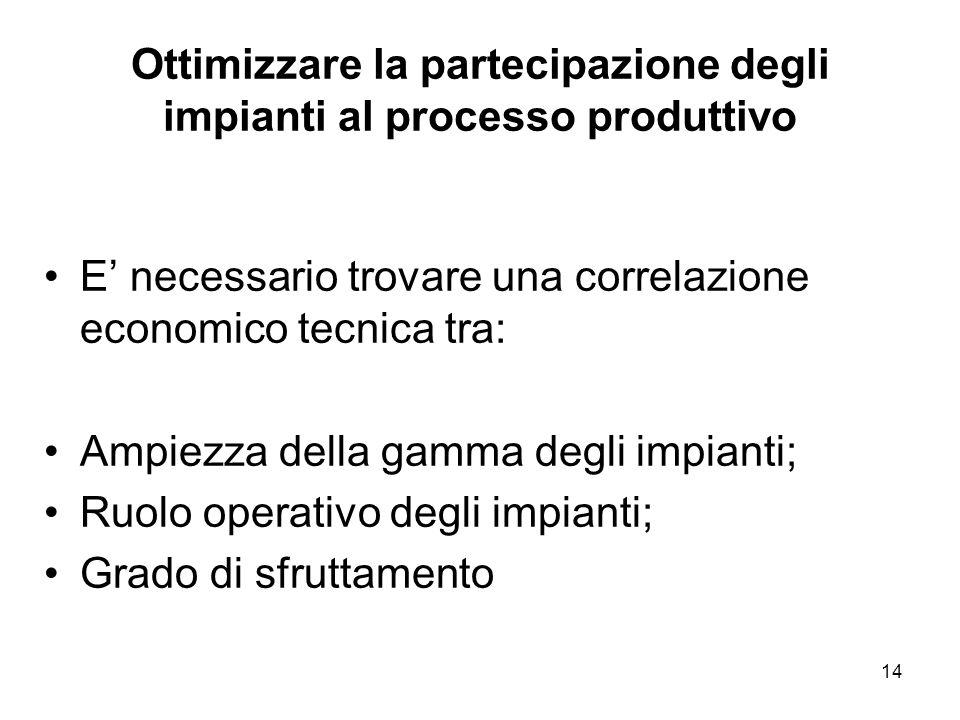 14 Ottimizzare la partecipazione degli impianti al processo produttivo E necessario trovare una correlazione economico tecnica tra: Ampiezza della gam