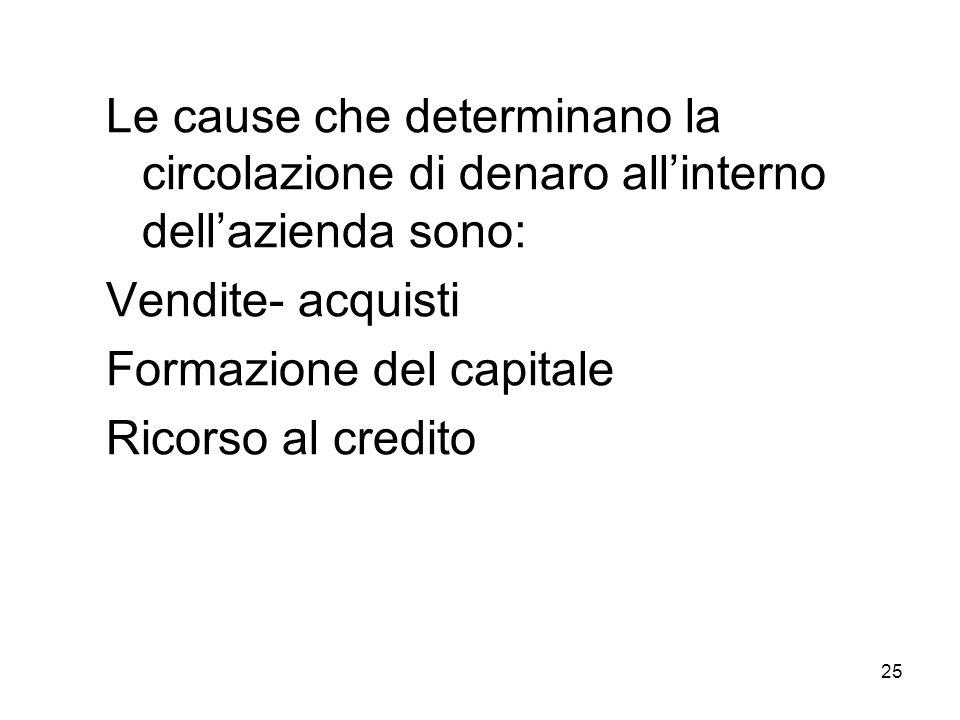 25 Le cause che determinano la circolazione di denaro allinterno dellazienda sono: Vendite- acquisti Formazione del capitale Ricorso al credito
