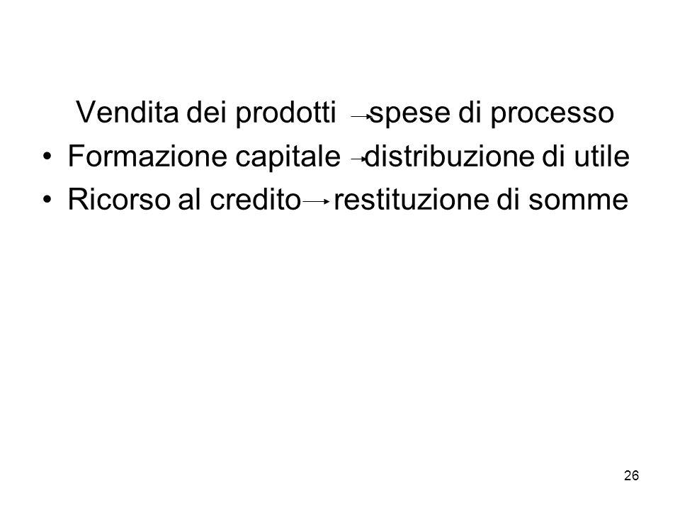 26 Vendita dei prodotti spese di processo Formazione capitale distribuzione di utile Ricorso al credito restituzione di somme