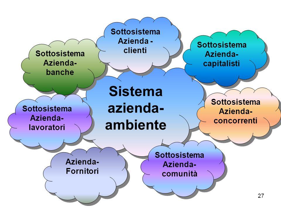 27 Sistema azienda- ambiente Sottosistema Azienda- banche Sottosistema Azienda- banche Sottosistema Azienda - clienti Sottosistema Azienda - clienti S