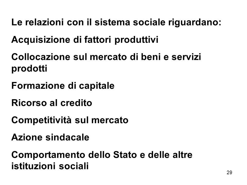 29 Le relazioni con il sistema sociale riguardano: Acquisizione di fattori produttivi Collocazione sul mercato di beni e servizi prodotti Formazione d