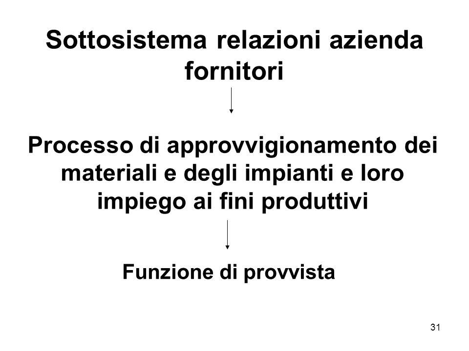 31 Sottosistema relazioni azienda fornitori Processo di approvvigionamento dei materiali e degli impianti e loro impiego ai fini produttivi Funzione d
