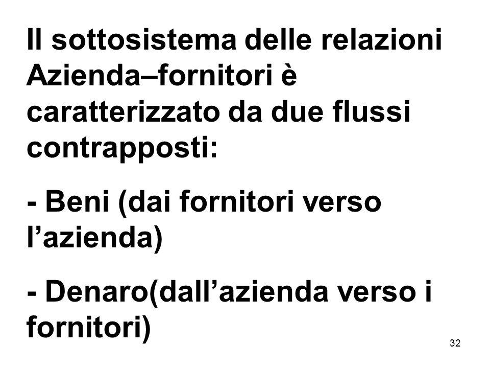 32 Il sottosistema delle relazioni Azienda–fornitori è caratterizzato da due flussi contrapposti: - Beni (dai fornitori verso lazienda) - Denaro(dalla