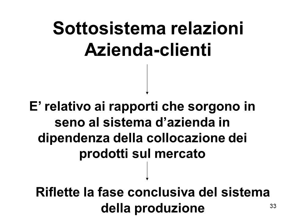 33 Sottosistema relazioni Azienda-clienti E relativo ai rapporti che sorgono in seno al sistema dazienda in dipendenza della collocazione dei prodotti