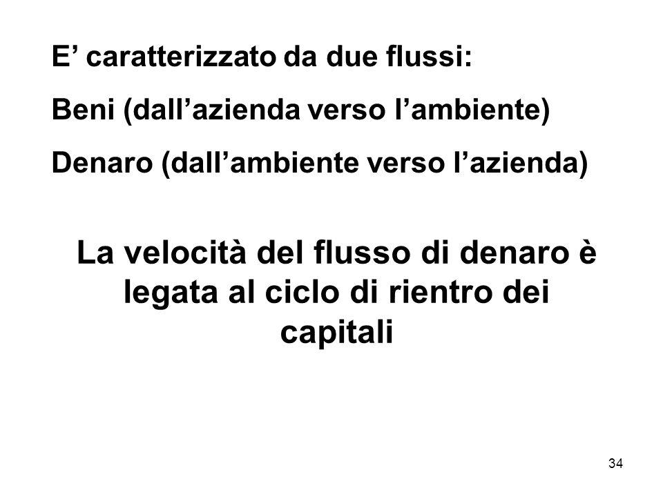 34 E caratterizzato da due flussi: Beni (dallazienda verso lambiente) Denaro (dallambiente verso lazienda) La velocità del flusso di denaro è legata a