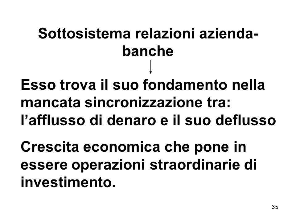 35 Sottosistema relazioni azienda- banche Esso trova il suo fondamento nella mancata sincronizzazione tra: lafflusso di denaro e il suo deflusso Cresc
