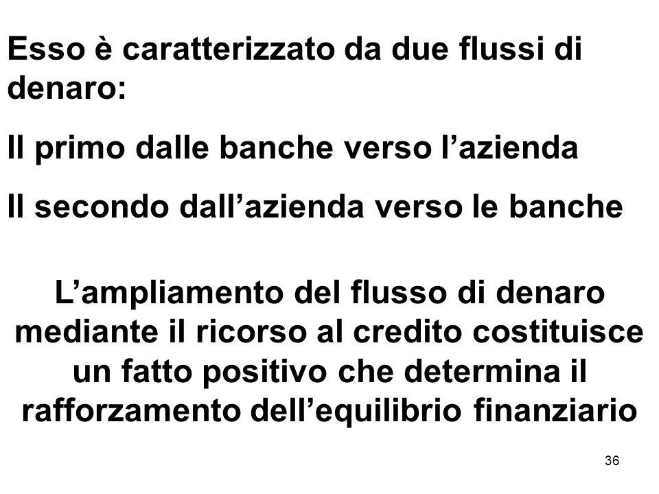 36 Esso è caratterizzato da due flussi di denaro: Il primo dalle banche verso lazienda Il secondo dallazienda verso le banche Lampliamento del flusso