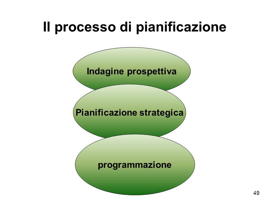 49 Il processo di pianificazione Indagine prospettiva Pianificazione strategica programmazione