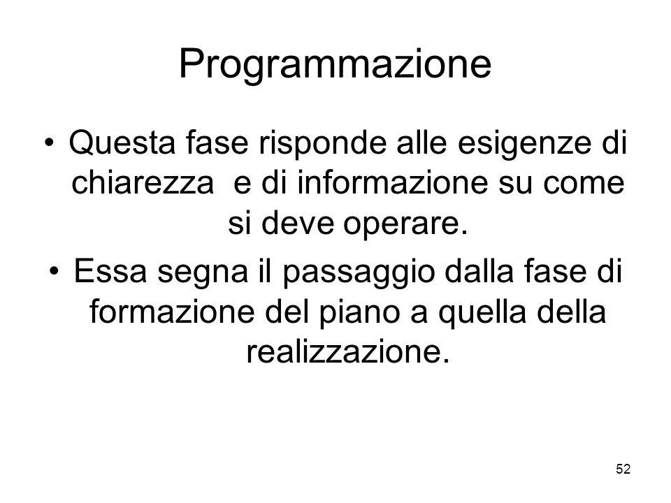 52 Programmazione Questa fase risponde alle esigenze di chiarezza e di informazione su come si deve operare. Essa segna il passaggio dalla fase di for