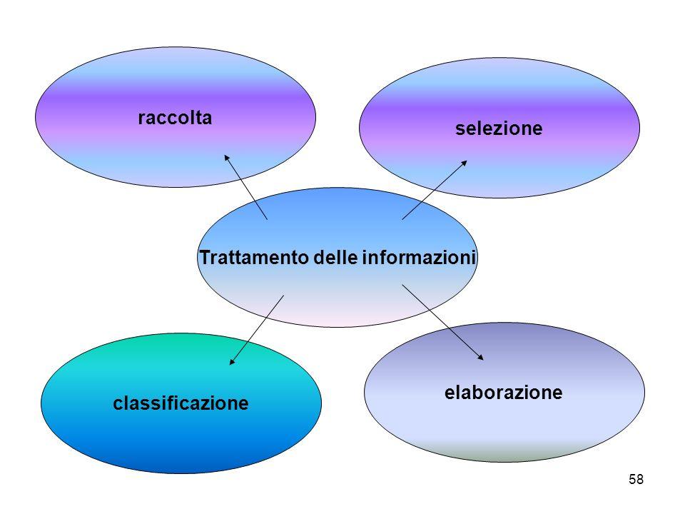 58 raccolta elaborazione classificazione selezione Trattamento delle informazioni