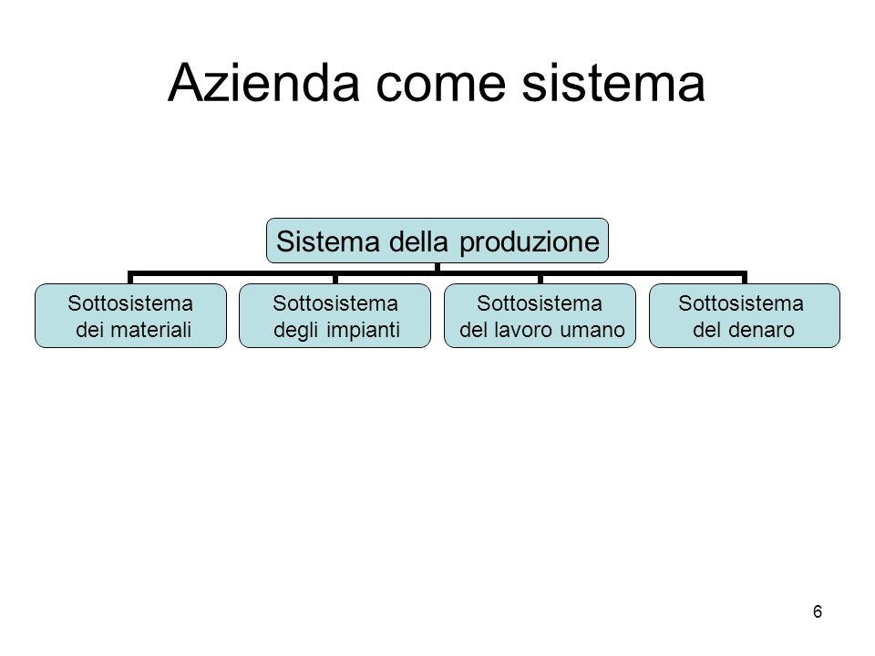 6 Azienda come sistema Sistema della produzione Sottosistema dei materiali Sottosistema degli impianti Sottosistema del lavoro umano Sottosistema del