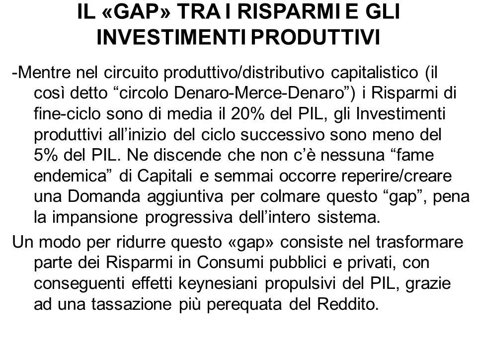 IL «GAP» TRA I RISPARMI E GLI INVESTIMENTI PRODUTTIVI -Mentre nel circuito produttivo/distributivo capitalistico (il così detto circolo Denaro-Merce-Denaro) i Risparmi di fine-ciclo sono di media il 20% del PIL, gli Investimenti produttivi allinizio del ciclo successivo sono meno del 5% del PIL.