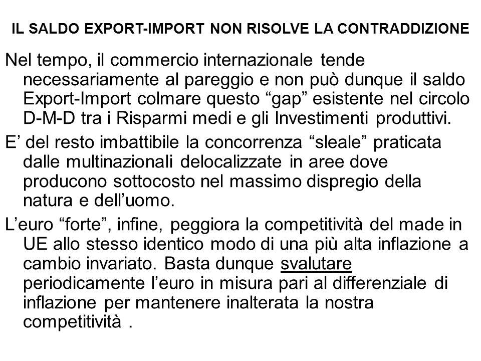 IL SALDO EXPORT-IMPORT NON RISOLVE LA CONTRADDIZIONE Nel tempo, il commercio internazionale tende necessariamente al pareggio e non può dunque il saldo Export-Import colmare questo gap esistente nel circolo D-M-D tra i Risparmi medi e gli Investimenti produttivi.