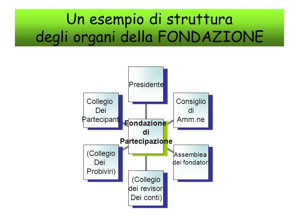 Un esempio di struttura degli organi della FONDAZIONE Fondazione di Partecipazione Presidente Consiglio di Amm.ne Assemblea dei fondatori (Collegio de