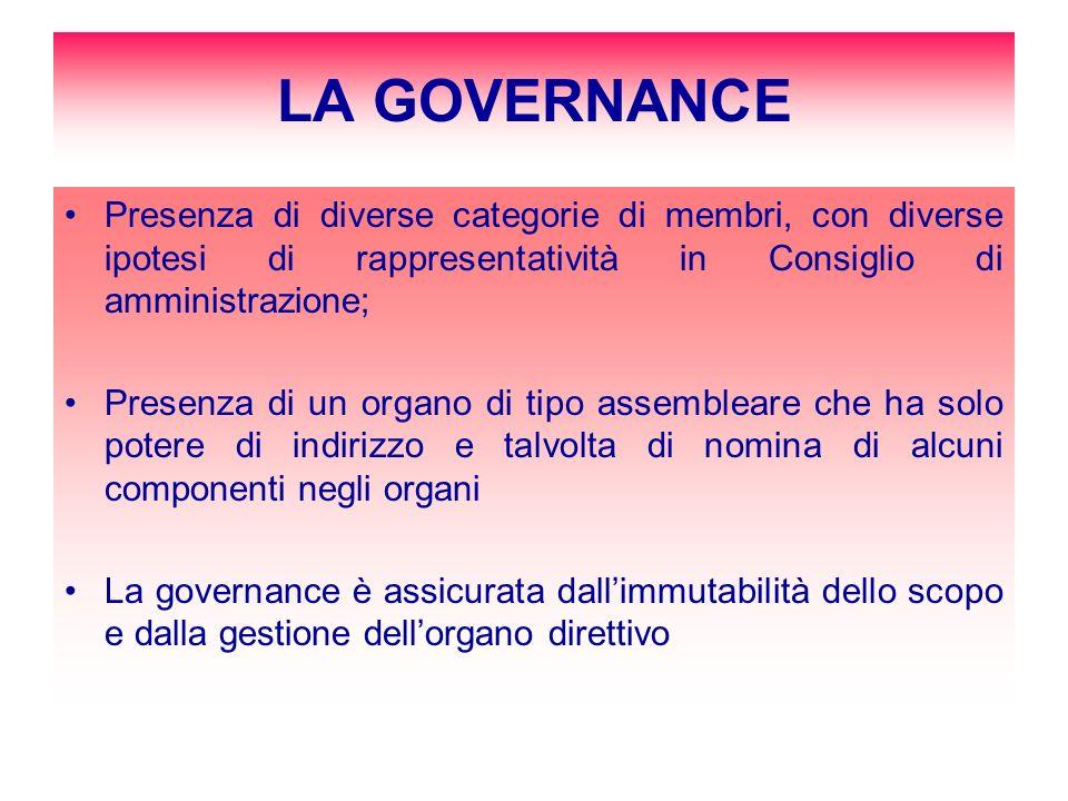 LA GOVERNANCE Presenza di diverse categorie di membri, con diverse ipotesi di rappresentatività in Consiglio di amministrazione; Presenza di un organo