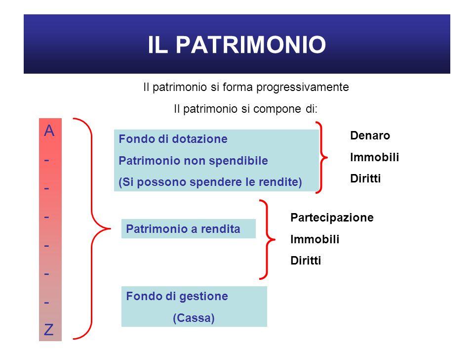 IL PATRIMONIO Il patrimonio si forma progressivamente Il patrimonio si compone di: A------ZA------Z Fondo di dotazione Patrimonio non spendibile (Si p