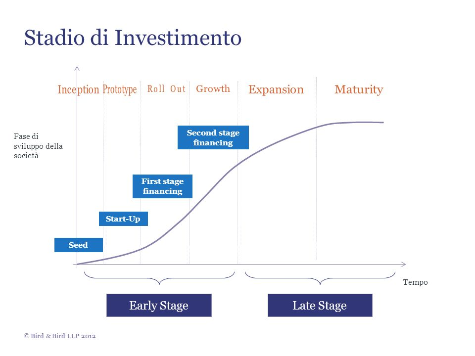 © Bird & Bird LLP 2012 Stadio di Investimento Seed Start-Up First stage financing Second stage financing Fase di sviluppo della società Tempo Early StageLate Stage