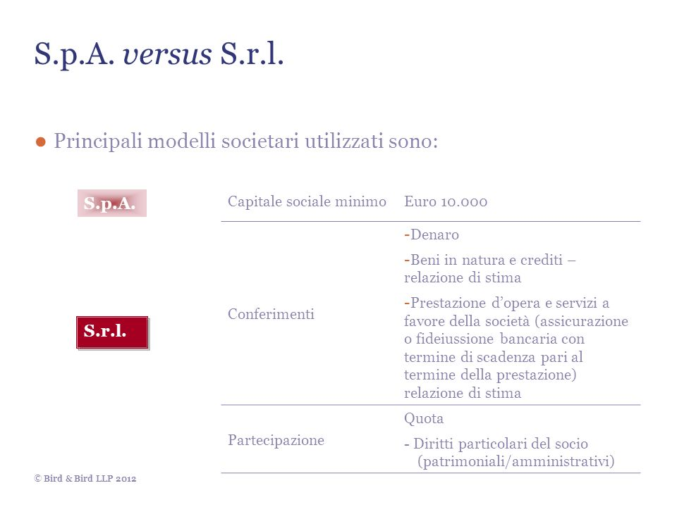 © Bird & Bird LLP 2012 S.p.A. versus S.r.l. Principali modelli societari utilizzati sono: S.p.A. S.r.l. Capitale sociale minimoEuro 10.000 Conferiment